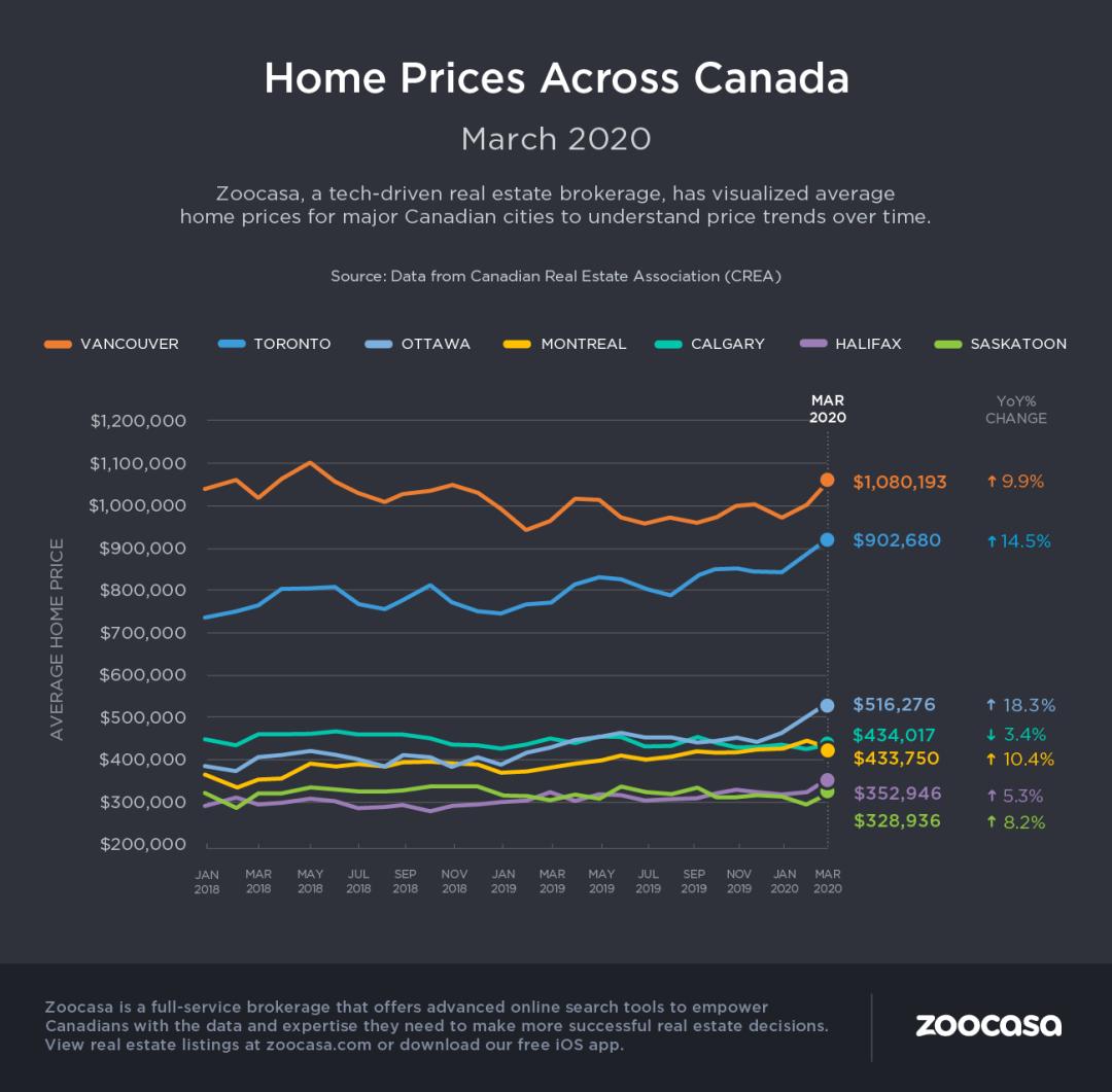 分析 | 加拿大地产市场受疫情冲击,温哥华却独树一帜?房价还能持续坚挺吗?专家们这样说