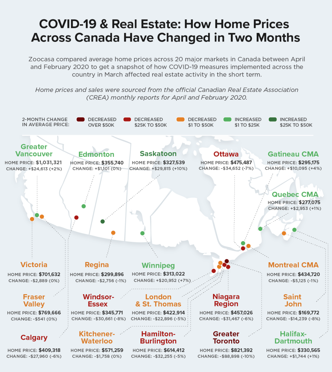 官方数据:疫情造成加拿大全国房价下跌10%,温哥华却逆势上涨?!