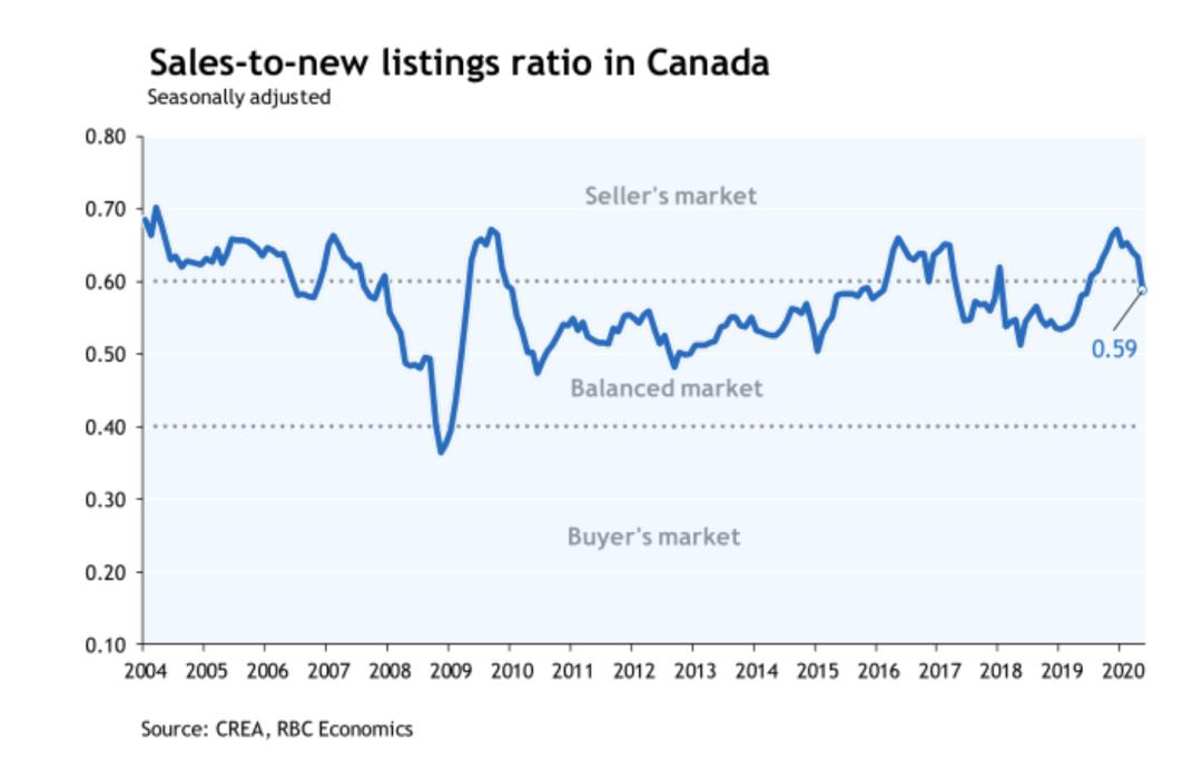 RBC 经济专栏:成交量反弹如期而至,加拿大房价仍有下行压力,供需关系或削弱房价支撑
