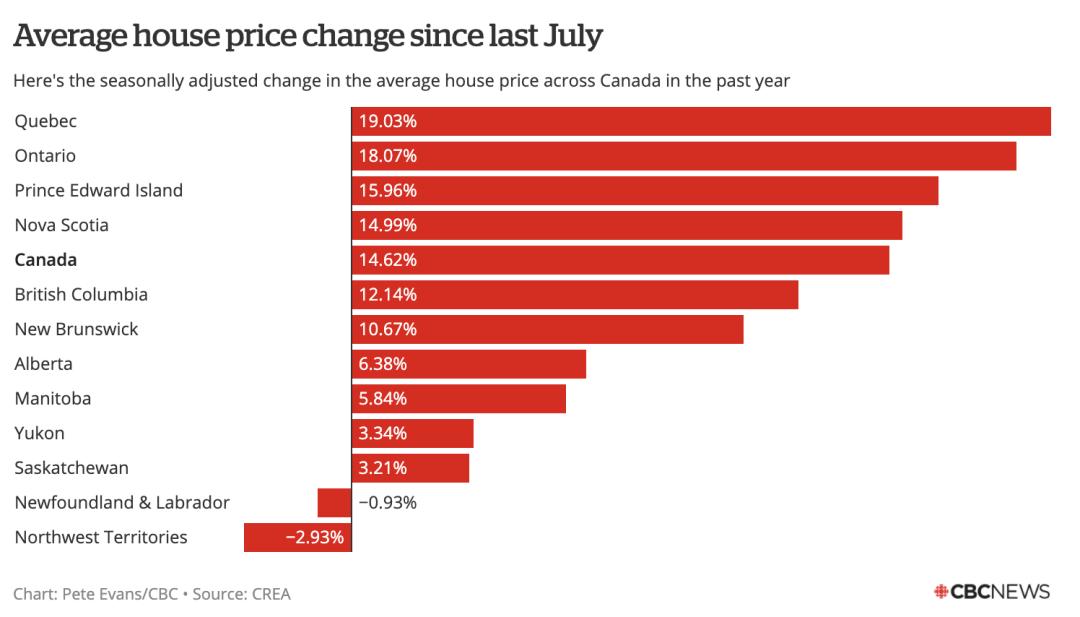 无惧疫情影响,加拿大全国房价大涨14%!CMHC却呼吁收紧房贷?