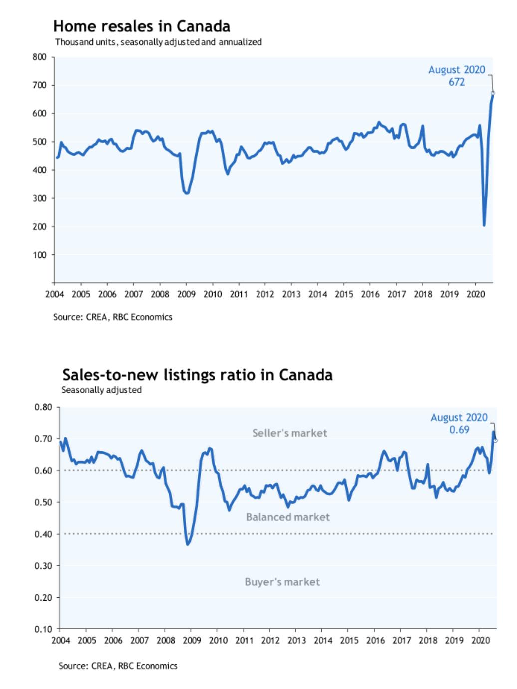 市场复苏放缓,房价仍有上涨空间。地产经纪:温哥华市场将创新高!