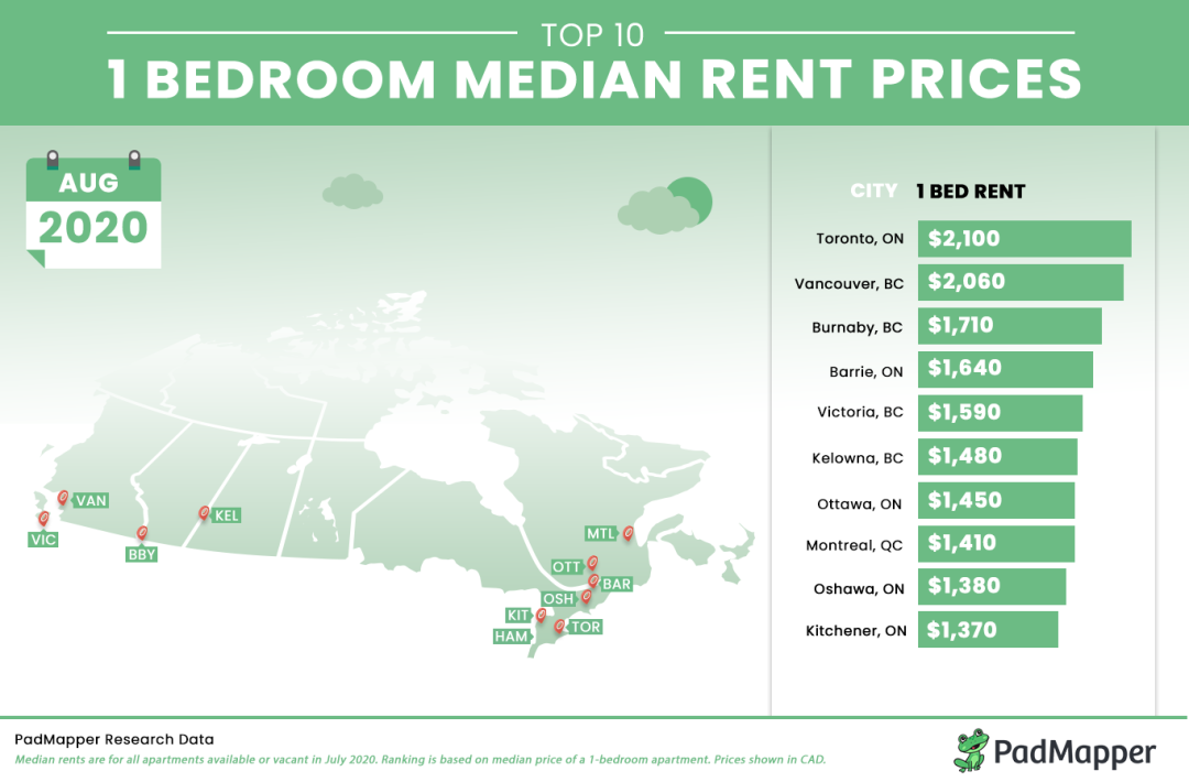 独立屋需求偏好明显,房价上涨预期强烈;百老汇天车延线今秋开建;房东明年涨租不得超过1.4%
