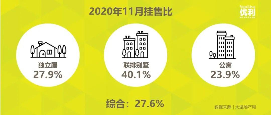 淡季不淡,这个类型房屋已暴涨超10%,四个区域联排挂售比超50%!
